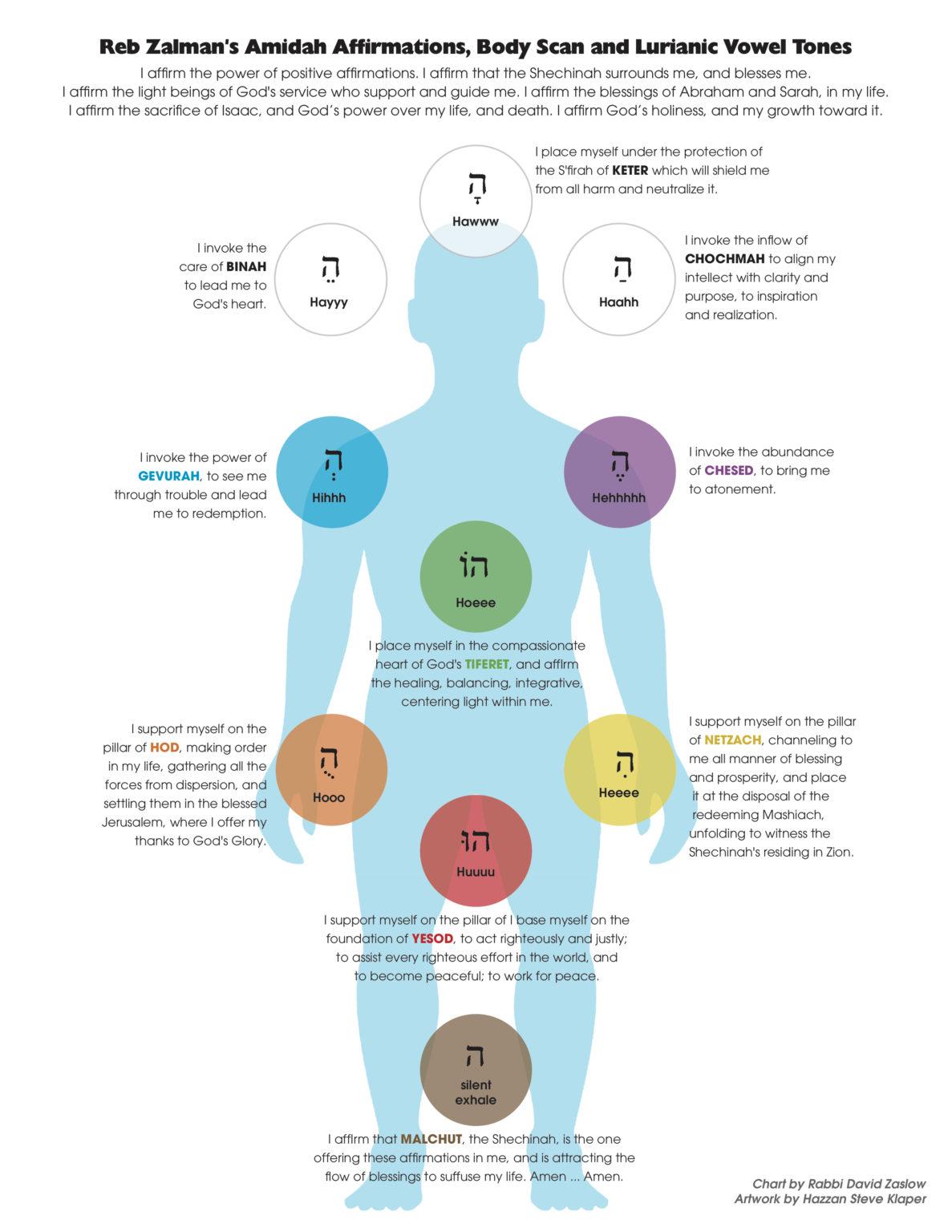 chakra rainbow body judaism justine fanarof yoga yoga nidra meditation teacher texas retreats